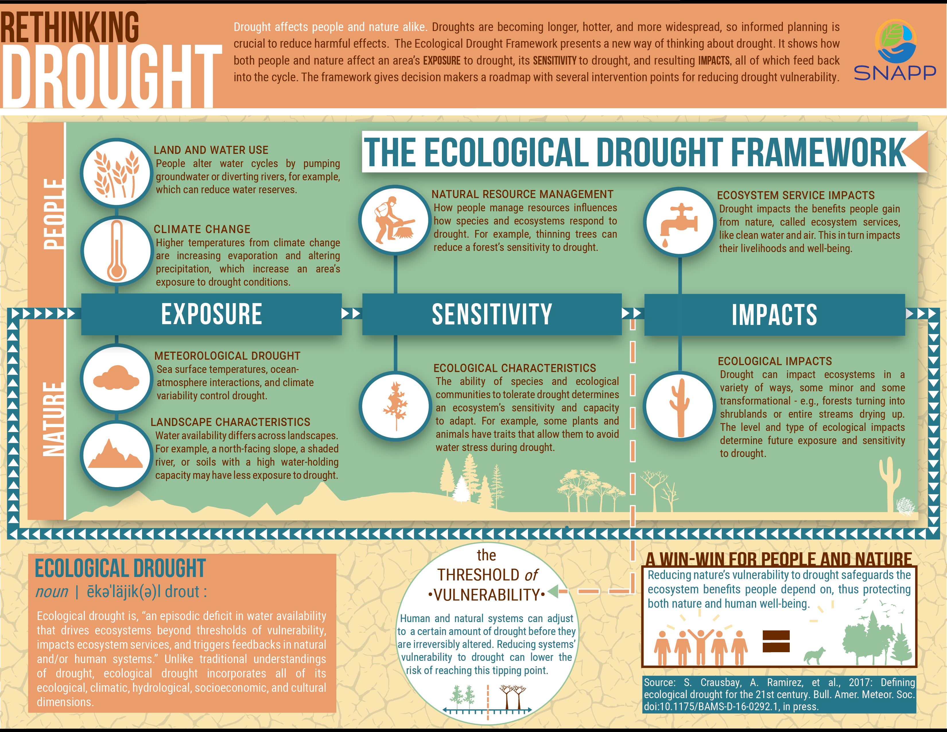 Redefining drought could lead to better preparation