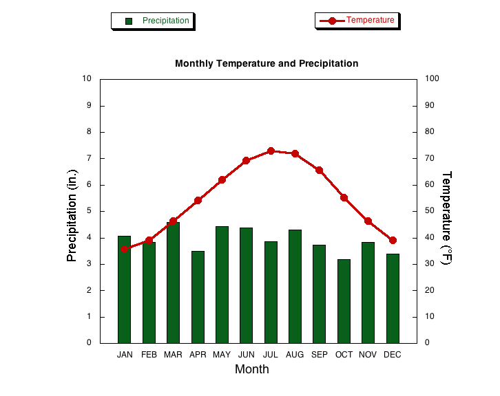 Average Rainfall New York City March