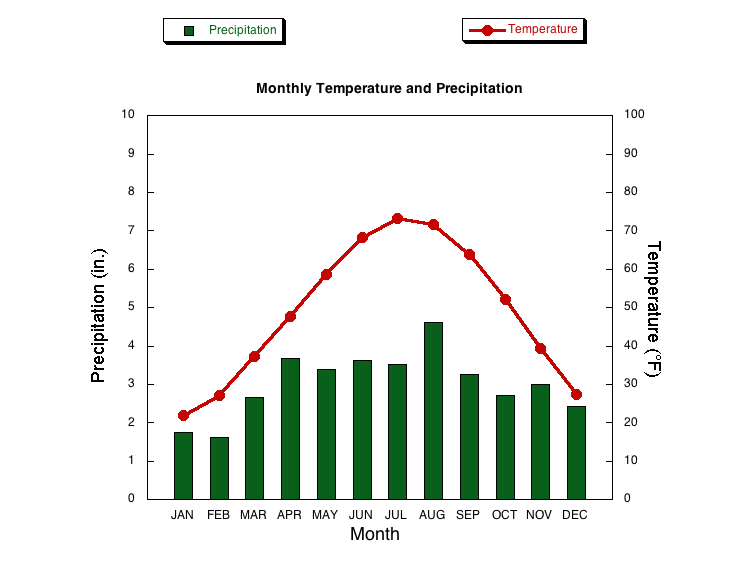 Five Cities Climate And Weather - Chicago weather averages