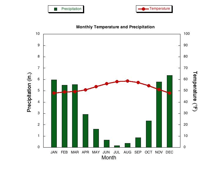 climograph worksheet