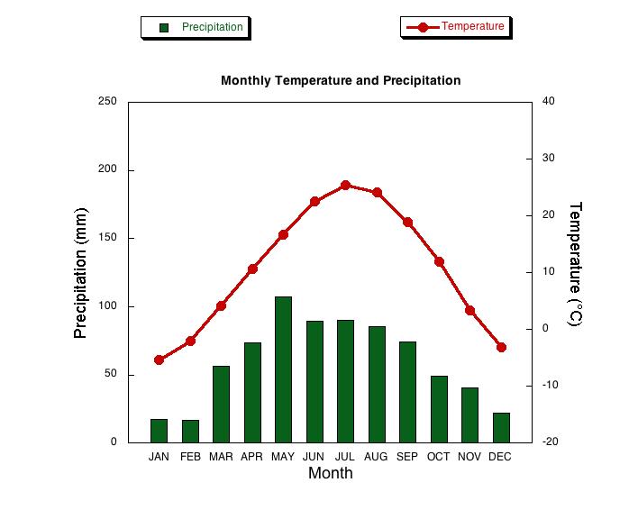 Lincoln, NE climograph