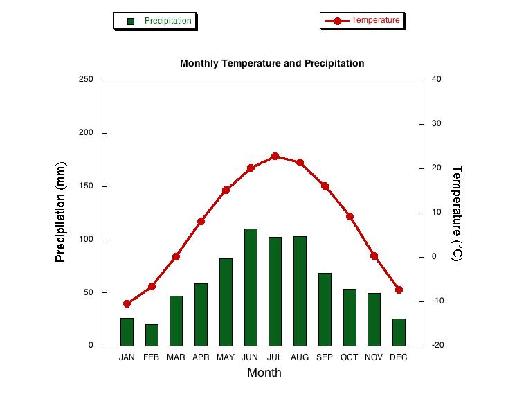 Figure 1 average temperaturesand precipitation 1971 2000 ncdc data