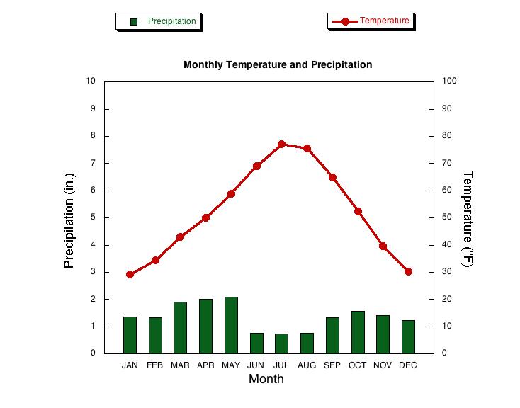SALT LAKE CITY, UTAH - Climate Summary |Salt Lake City Temperature