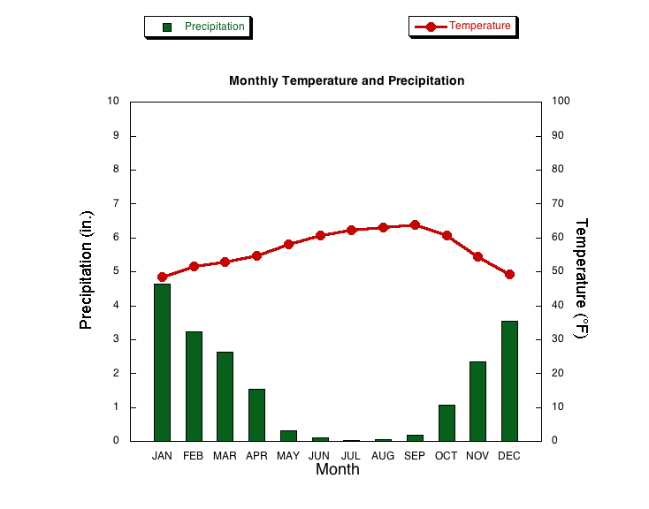 San Francisco Weather averages & monthly Temperatures ...